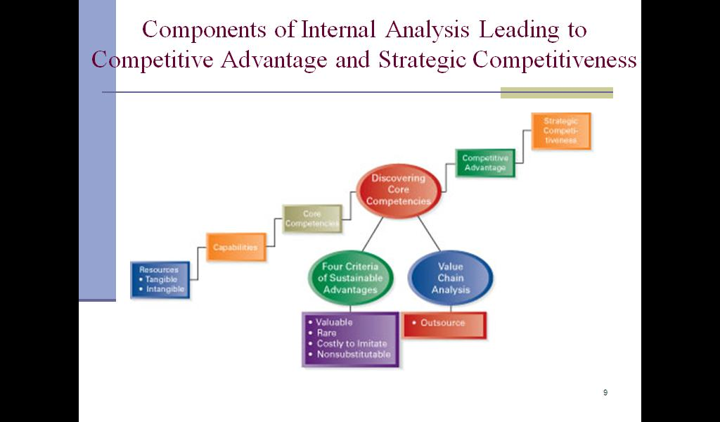 internal resources and capabilities management essay The activities and processes of the organization utilize certain assets these assets are - resources, competencies and distinctive capabilities.
