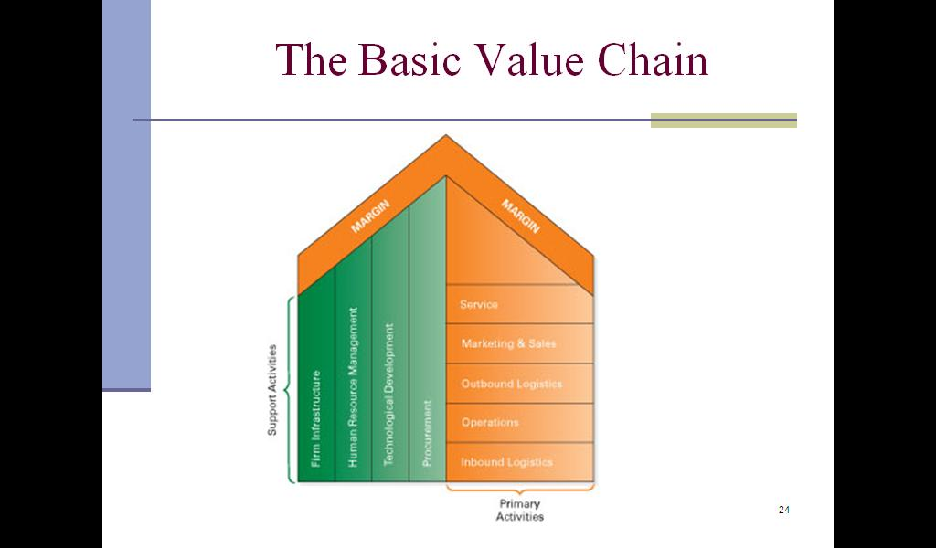 the innovation value chain of outbound The strategic management frameworks  the value chain inbound logistics outbound logistics  innovation customer targeting.
