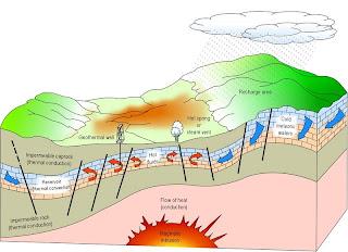 زمین گرمایی