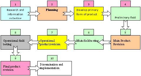 Adip wahyudi model penelitian pengembangan borg and gall 1983 secara konseptual pendekatan penelitian dan pengembangan mencakup 10 langkah umum sebagaimana diuraikan borg gall 1983775 seperti model di bawah ini ccuart Image collections
