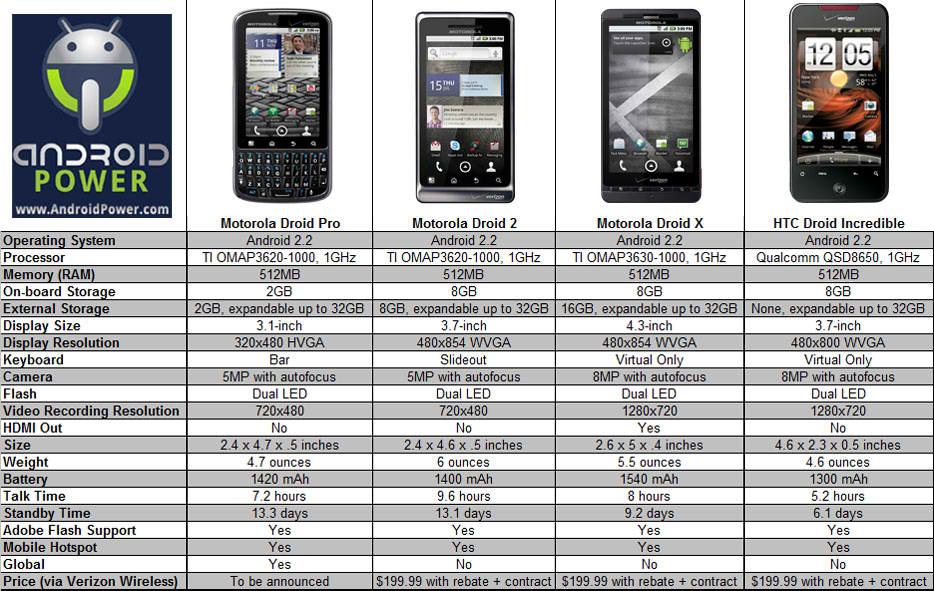 Motorola Droid Phone Comparison Chart