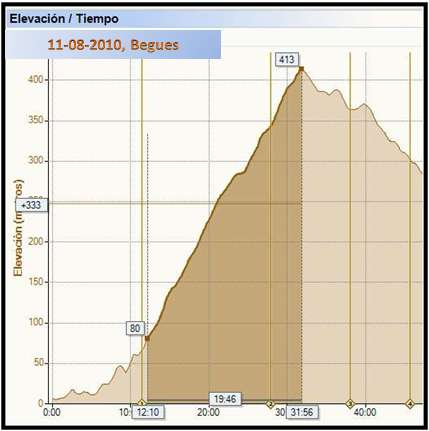 Chema mu oz triathlon triatlon life subidas y m s subidas - Temperatura en begues ...