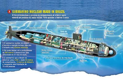 http://3.bp.blogspot.com/_lw4_9eJOSXw/Sm8qE4L2XyI/AAAAAAAAATs/sjRulS76P5s/s400/Submarino+nuclear+brasileiro+scorpene.jpg
