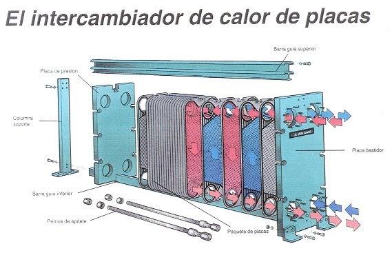 Equipos industriales intercambiadores - Placas de calor ...