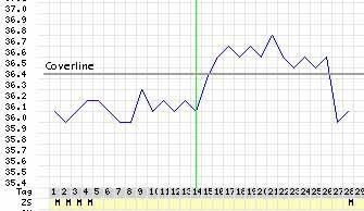 Lungenreif am 36.2 Tage schwanger