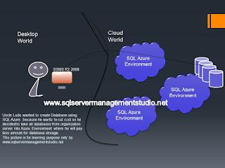 Microsoft sql azure