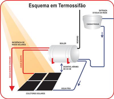 Sistema de aquecimento de água por energia solar