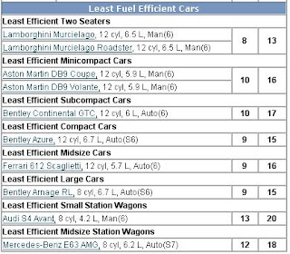 fueleconomy.gov odd car categories