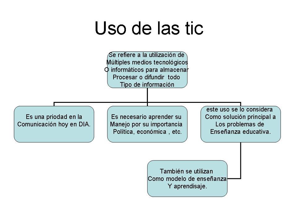 mapa conceptual uso de las tic