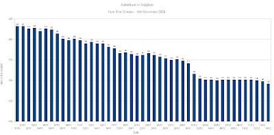 amount of Adgitize advertiser November - December 2009