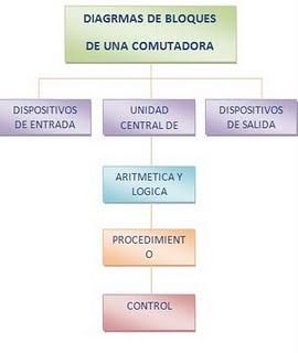 TECNOLOGO DE ADMON DE MANTENIMIENTO DE COMPUTADORES Y