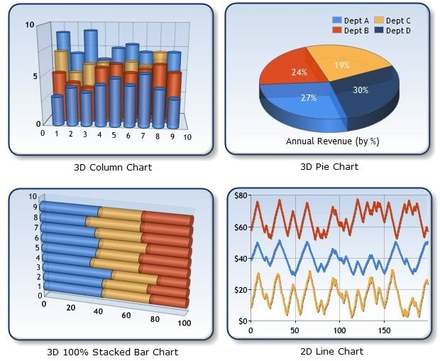 Dot net facts free microsoft chart control for net 3 5 and net 4 0