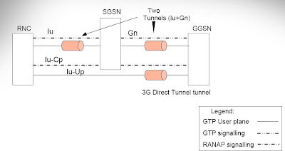 architecture 3g. according to an old ericsson presentation u201ddirect tunnelu201d support added for 3g payload optimization has the following advantages architecture 3g