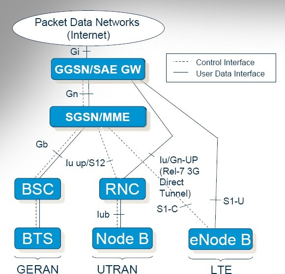 The 3g4g Blog Flatter Architecture From Nokia Siemens Network