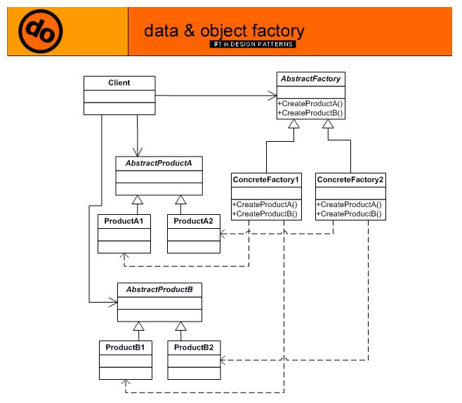 C Example For Abstract Factory Design Pattern Programming Zona Simple Abstract Factory Pattern Java