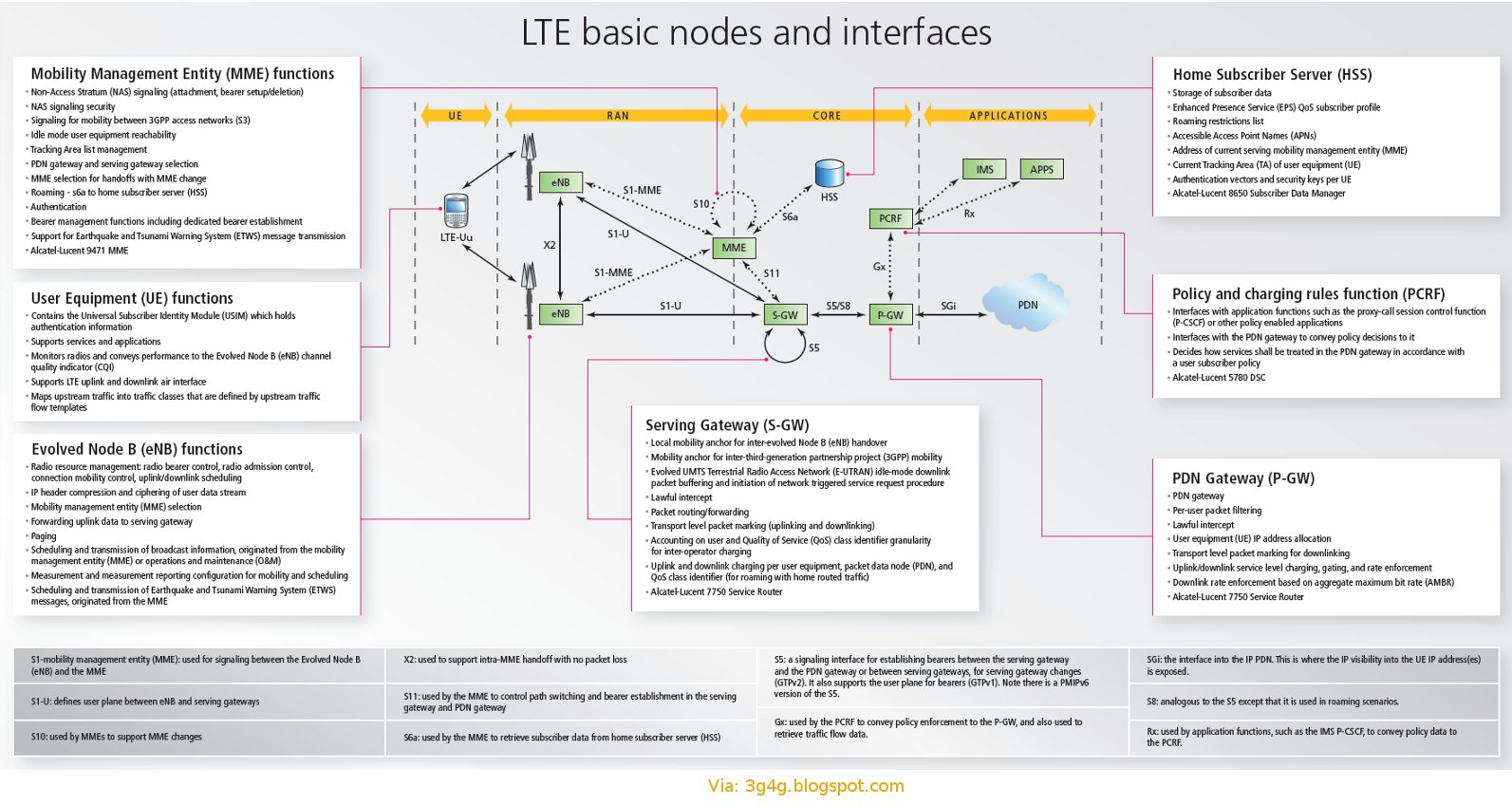 The 3g4g blog lte evolved packet system architecture poster from alu lte evolved packet system architecture poster from alu sciox Images