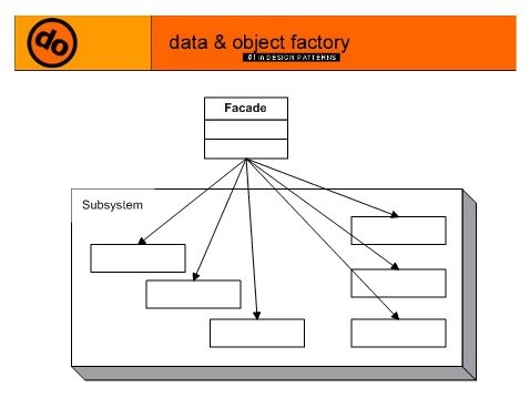 Abstract Factory Design Patterns In C With Examples