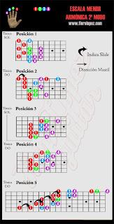Escala menor armonica modo 2