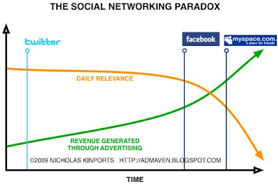 the social networking paradox Social networking sites - free  social relationships, social networking members can share their  description of the privacy paradox that occurs when.