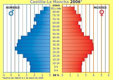 Viernes 33 >> Blog de Geografía del profesor Juan Martín Martín: Pirámide de Población 2008 de Castilla La Mancha.