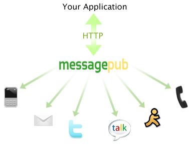 Messagepub