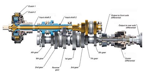 kelebihan dari sistem transmisi manual dan otomatis. Transmisi manual