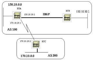 Border gateway protocol for Exterior gateway protocol examples