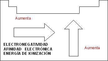 Ciencia facil y divertida propiedades de la tabla periodica al bajar en una familia la energa de ionizacin disminuye al incrementar el nmero atmico urtaz Images