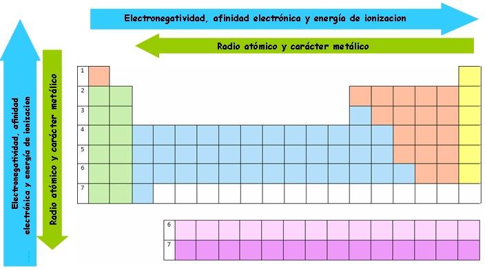 Ciencia facil y divertida propiedades de la tabla periodica urtaz Gallery