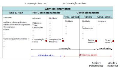 COMISSIONAMENTO DE PLANTAS INDUSTRIAIS