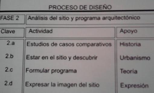 FASE II - ANÁLISIS DEL SITIO Y PROGRAMA ARQUITECTÓNICO