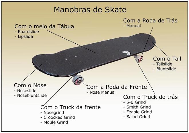Skate, Skate & Skate