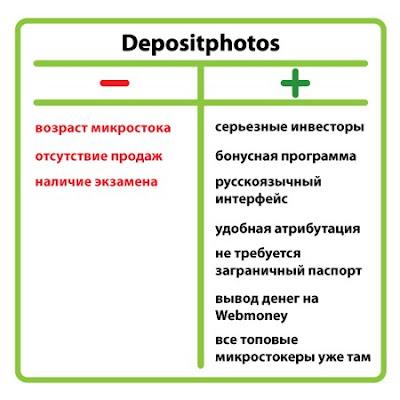 Новый микросток DepositPhotos: плюсы и минусы