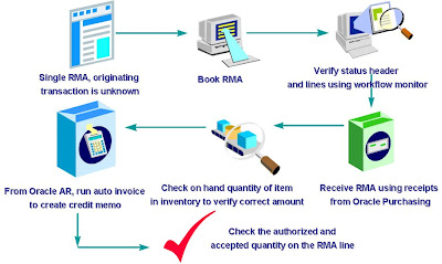 Real World Oracle Apps: RMA (Return) Order Cycle