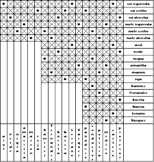 Tabla completa