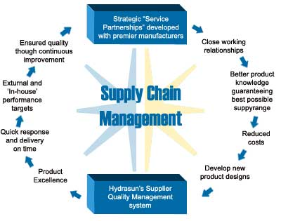 reduction of the number of damage claims and service reliability in the supply chain Supply chain risk a hidden liability for many companies the nature of supply chain risk supply chain integrity, political risks and a number of.