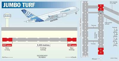 Kolkata airport modernization