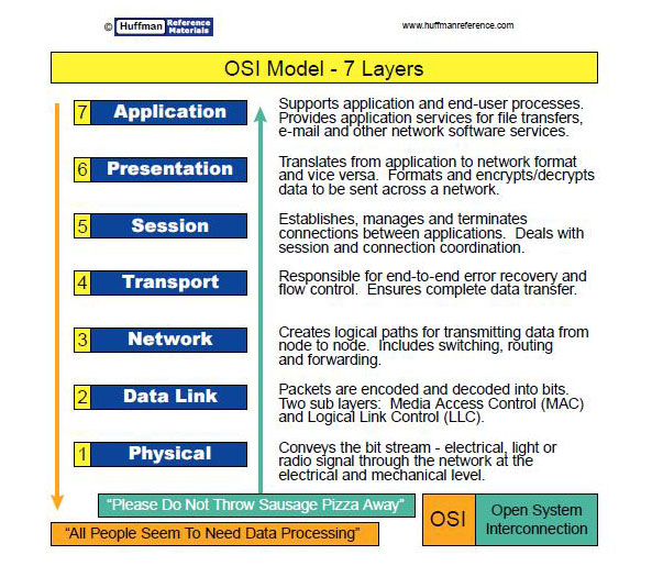 For Dummies Osi Model For Dummies