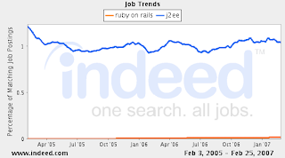 Job trends for Ruby on Rails and J2EE