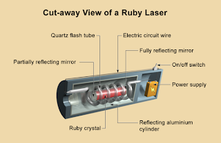 First Laser Picture - Ruby Laser Image