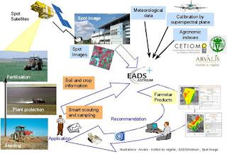 Схема точного земледелия