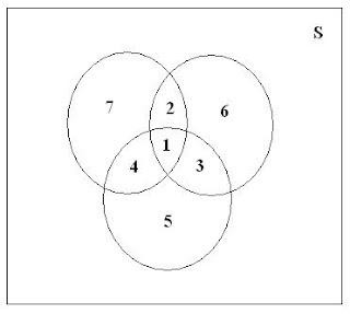 Probabilidad y estadstica diagrama de venn grfica utilizando diagramas de venn en un diagrama de venn representamos el espacio muestral como un rectngulo y los eventos con crculos trazados ccuart Image collections