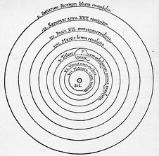 Kopernikowski diagram znany z podrecznikow