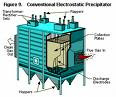 Electrostaticprecipitators for Pollution Control in Thermal Power Plant