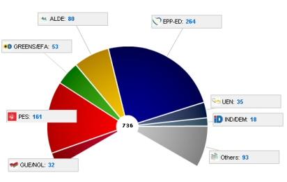 Répartition des sièges au Parlement européen 2009