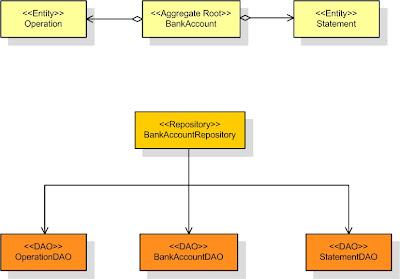 Ziobrando S Lair Domain Driven Design In Java Repositories And
