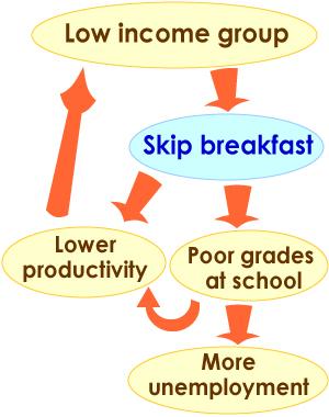 Skipping breakfast may increase coronary heart disease ...