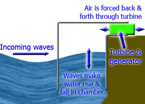 wave+power2 Wave Power Diagram on geothermal power, wave farm, wind diagram, pollution diagram, energy diagram, electric motor diagram, hydrogen diagram, wave energy converter, geothermal heat pump, fossil-fuel power plant, biodiesel diagram, science diagram, recycling diagram, ocean thermal energy conversion, nuclear power, pelamis wave energy converter, methane diagram, tidal range diagram, transportation diagram, environment diagram, geothermal electricity, heat engine diagram, combined cycle diagram, cooling tower diagram, electric car diagram, wind turbine, solar power, solar cell, solar thermal energy, energy conversion, wind farm, smart grid diagram, alternator diagram, fuel cell, hydro diagram, anaerobic digestion,
