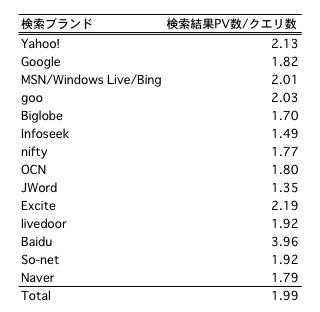 検索結果ページビュー数/クエリ数
