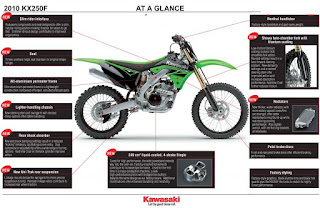 Kawasaki KXF 450 Lightweight Over Faster
